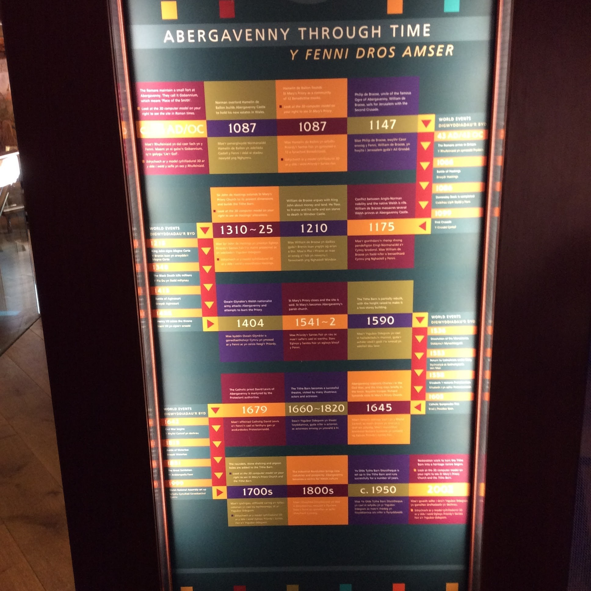 Tithe Barn Abergavenny Timeline